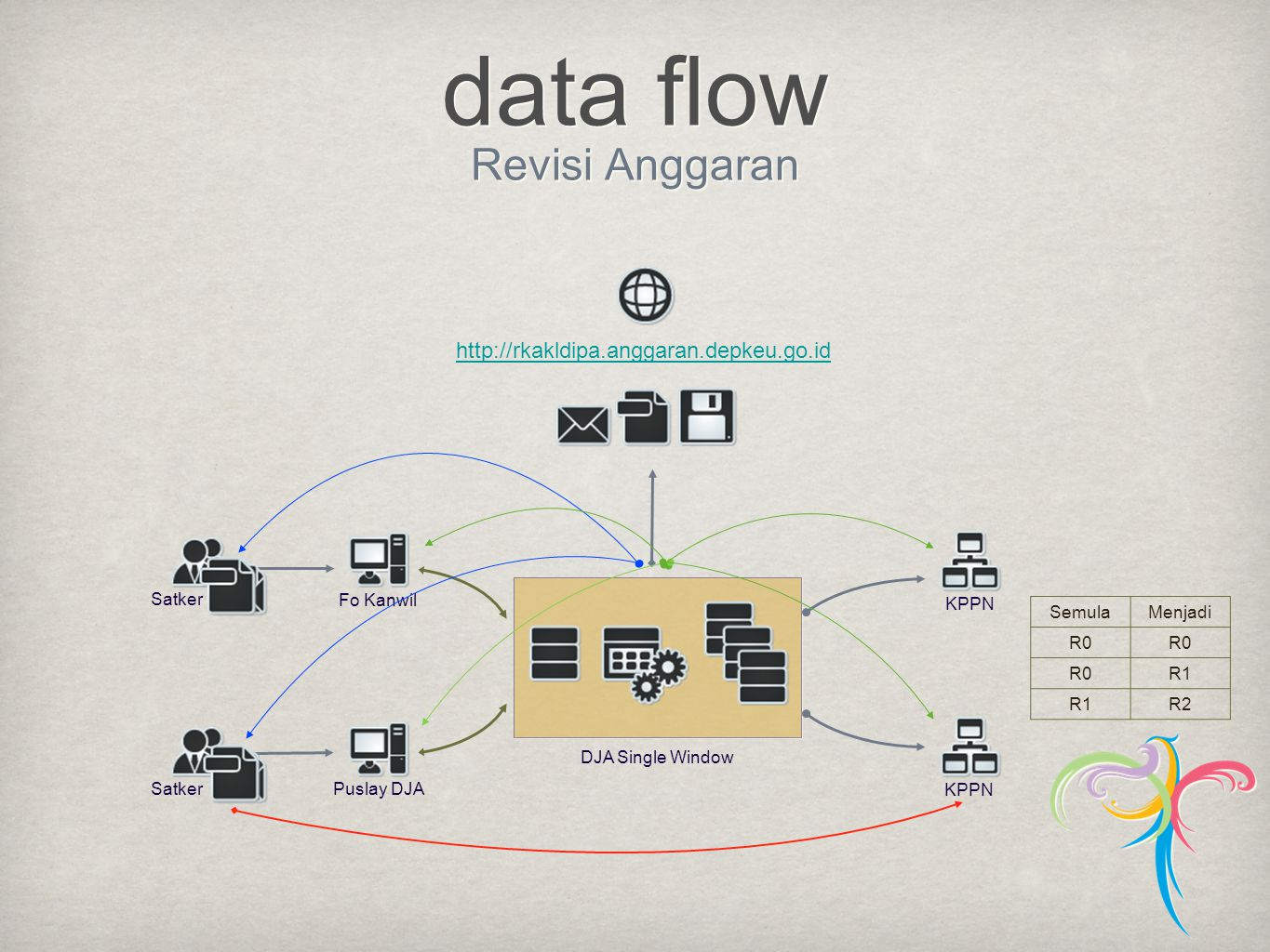 data flow Revisi Anggaran