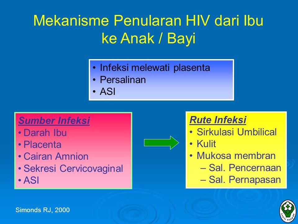Mekanisme Penularan HIV dari Ibu ke Anak / Bayi