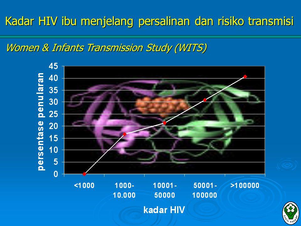 Kadar HIV ibu menjelang persalinan dan risiko transmisi
