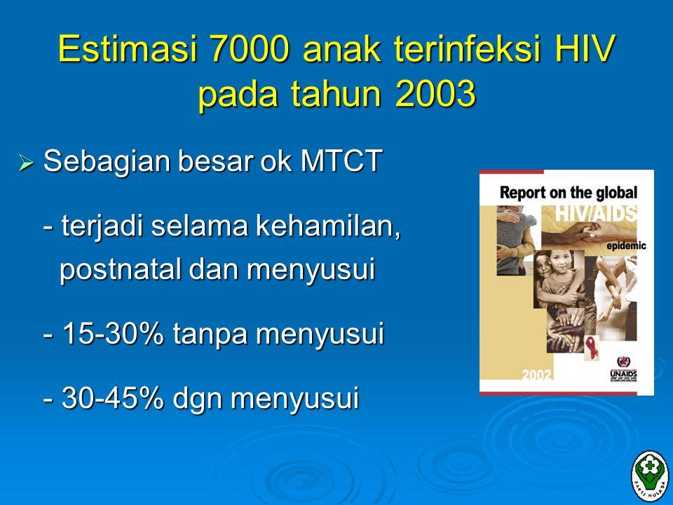 Estimasi 7000 anak terinfeksi HIV pada tahun 2003