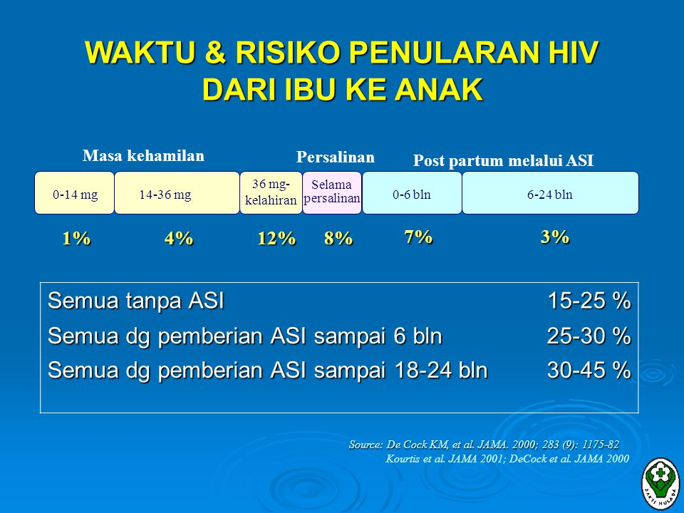 WAKTU & RISIKO PENULARAN HIV