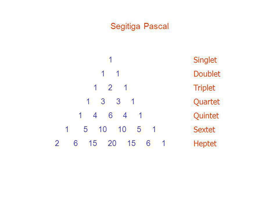 Segitiga Pascal 1. 1 1. 1 2 1. 1 3 3 1. 1 4 6 4 1. 5 10 10 5 1.