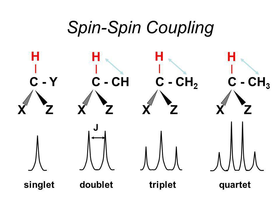 Spin-Spin Coupling H | H | H | H | C - Y C - CH C - CH2 C - CH3 X Z X