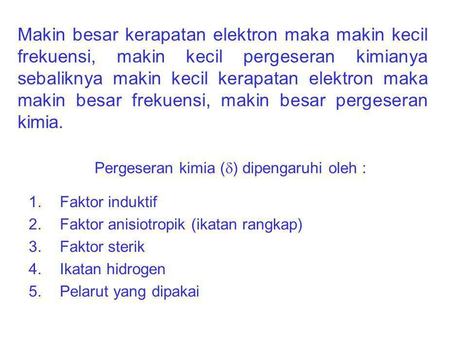 Pergeseran kimia () dipengaruhi oleh :