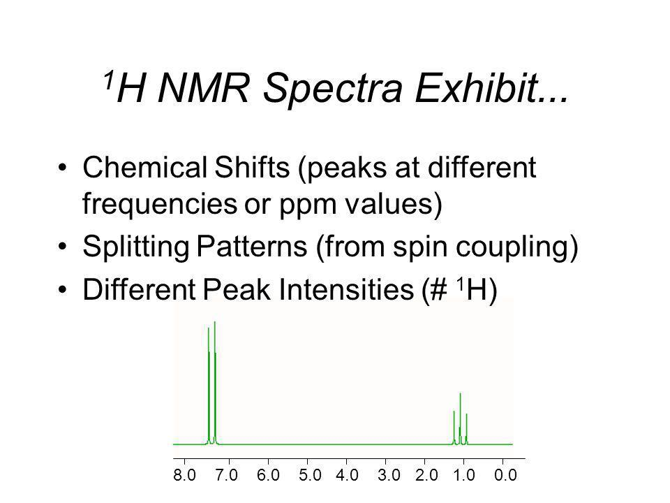 1H NMR Spectra Exhibit... Chemical Shifts (peaks at different frequencies or ppm values) Splitting Patterns (from spin coupling)