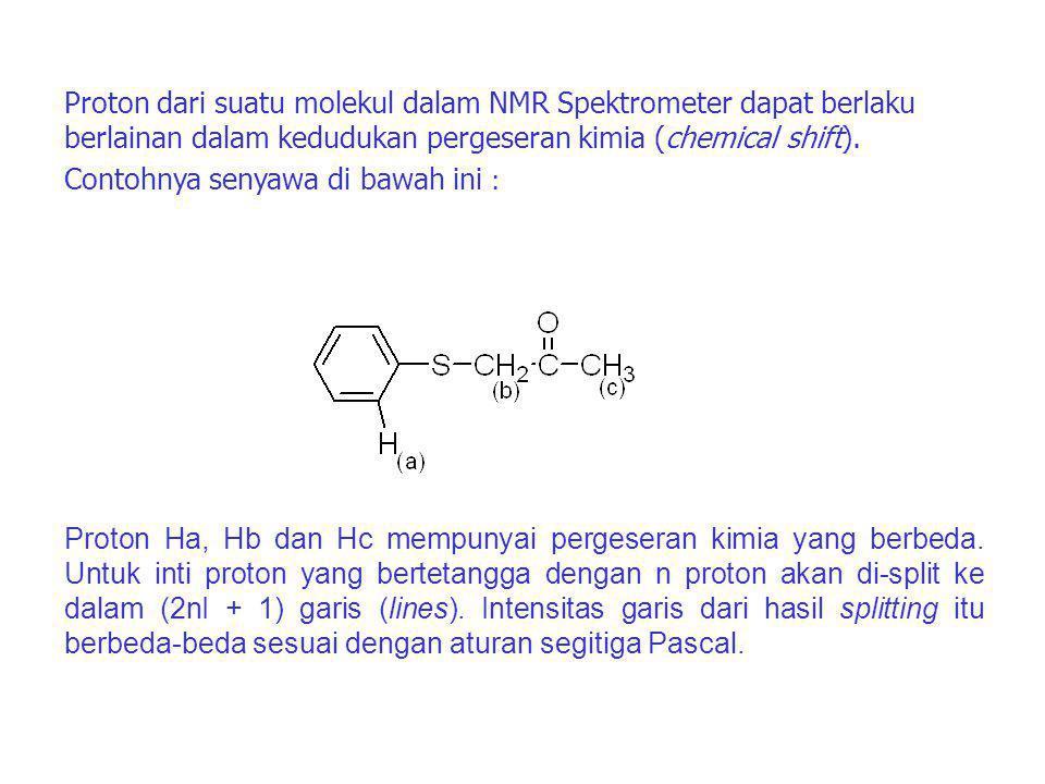 Proton dari suatu molekul dalam NMR Spektrometer dapat berlaku berlainan dalam kedudukan pergeseran kimia (chemical shift).