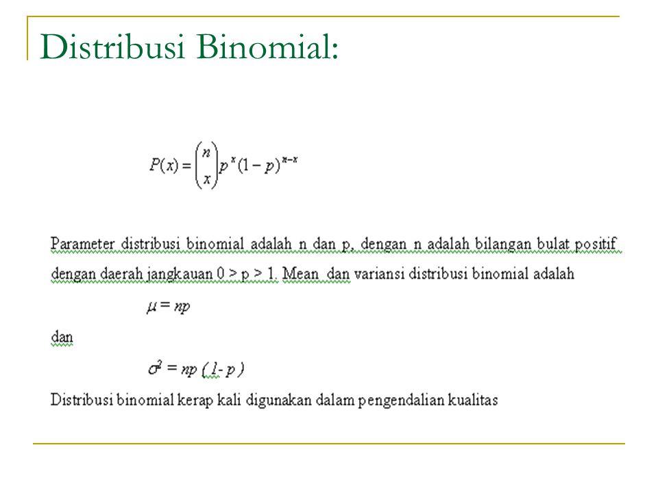 Distribusi Binomial: