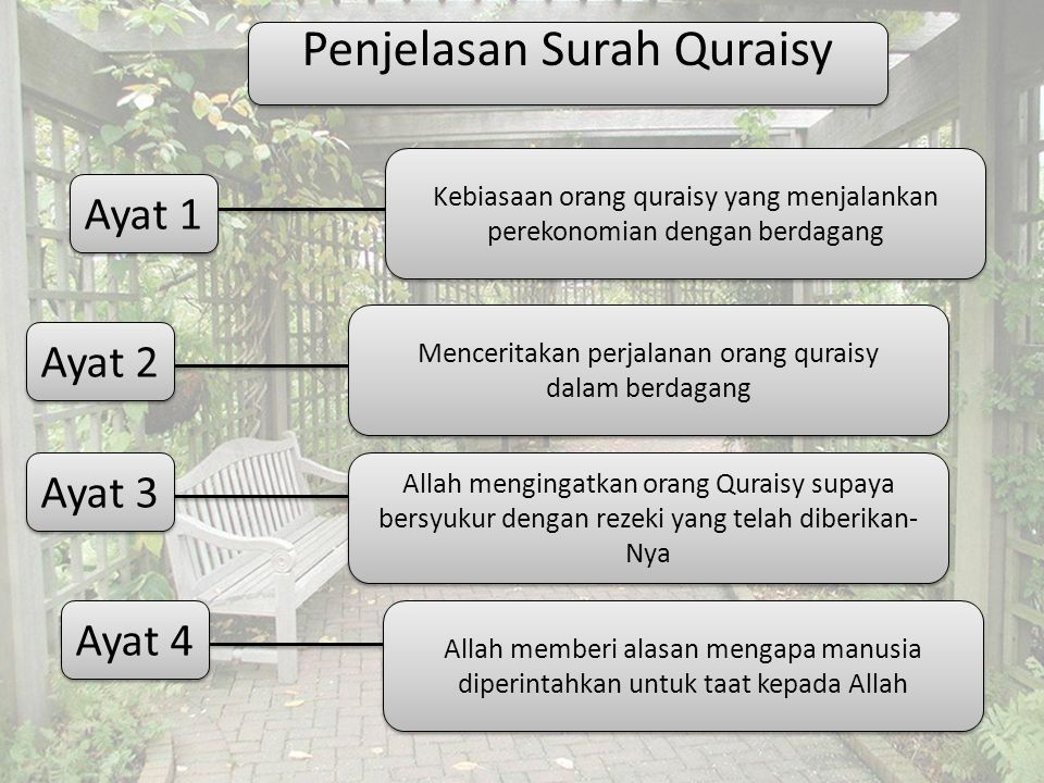 Penjelasan Surah Quraisy