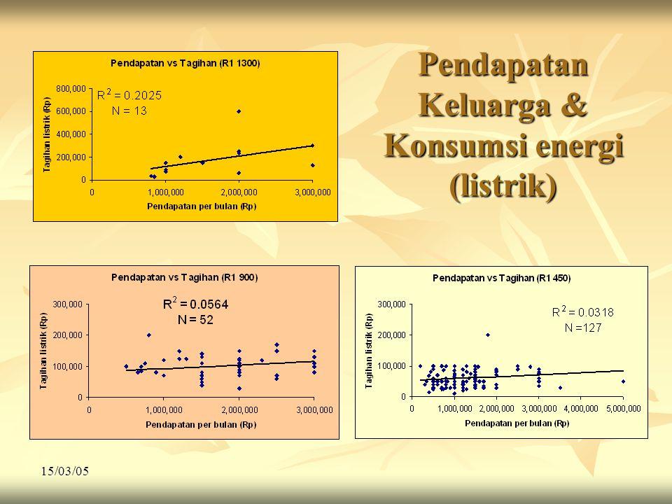 Pendapatan Keluarga & Konsumsi energi (listrik)