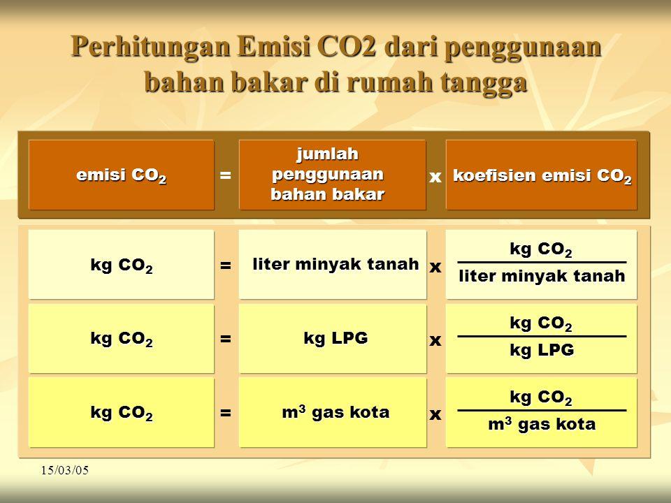 Perhitungan Emisi CO2 dari penggunaan bahan bakar di rumah tangga