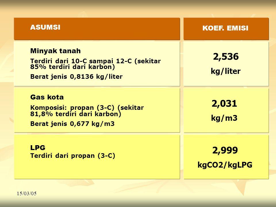 2,536 2,031 2,999 kg/liter kg/m3 kgCO2/kgLPG ASUMSI KOEF. EMISI