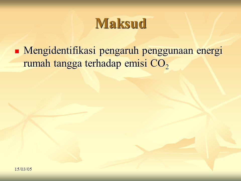 Maksud Mengidentifikasi pengaruh penggunaan energi rumah tangga terhadap emisi CO2 15/03/05