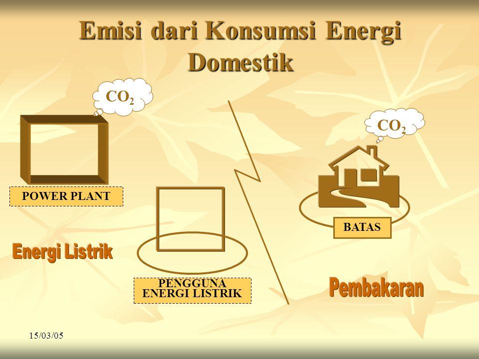 Emisi dari Konsumsi Energi Domestik