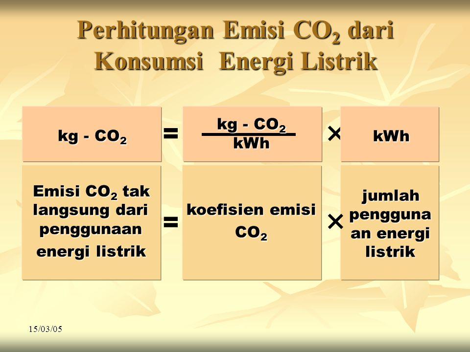 Perhitungan Emisi CO2 dari Konsumsi Energi Listrik