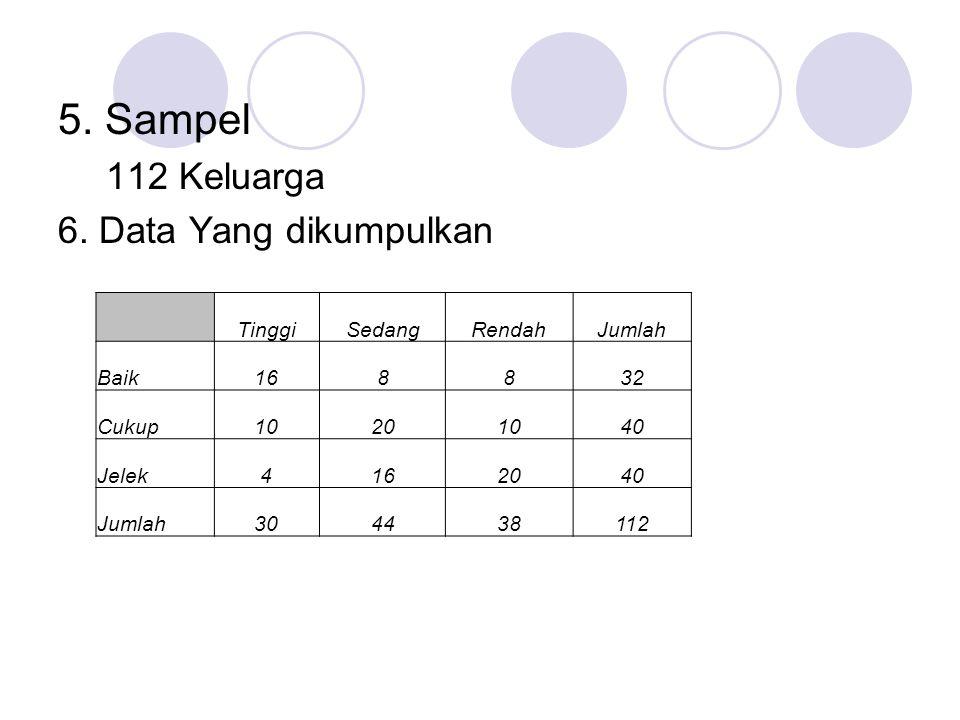 5. Sampel 112 Keluarga 6. Data Yang dikumpulkan Tinggi Sedang Rendah