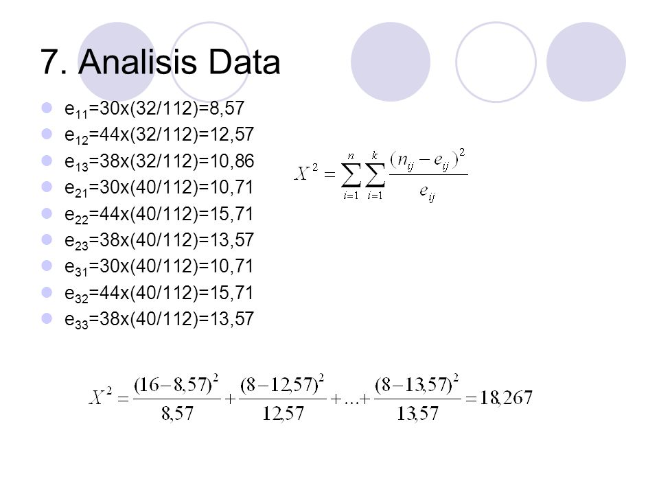 7. Analisis Data e11=30x(32/112)=8,57 e12=44x(32/112)=12,57