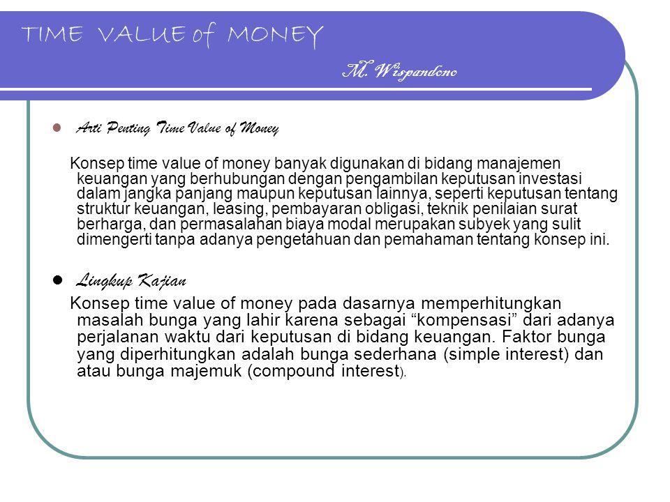 TIME VALUE of MONEY M. Wispandono