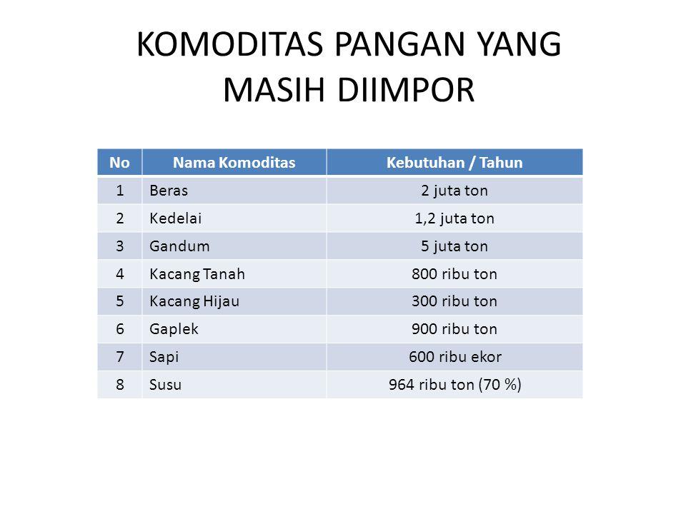 KOMODITAS PANGAN YANG MASIH DIIMPOR