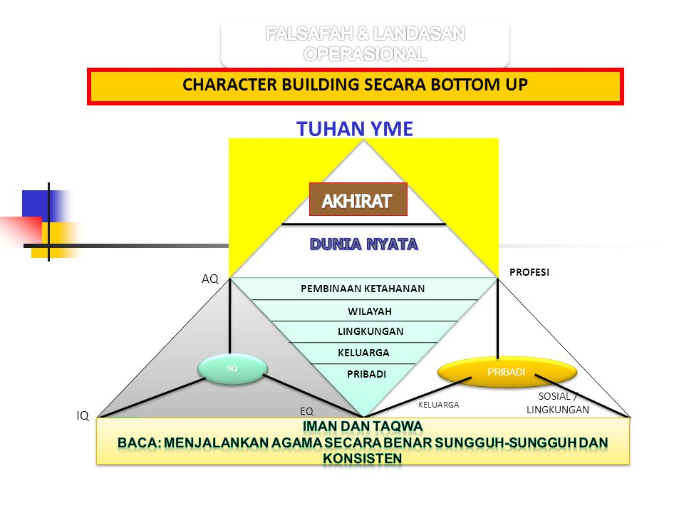 TUHAN YME CHARACTER BUILDING SECARA BOTTOM UP FALSAFAH & LANDASAN