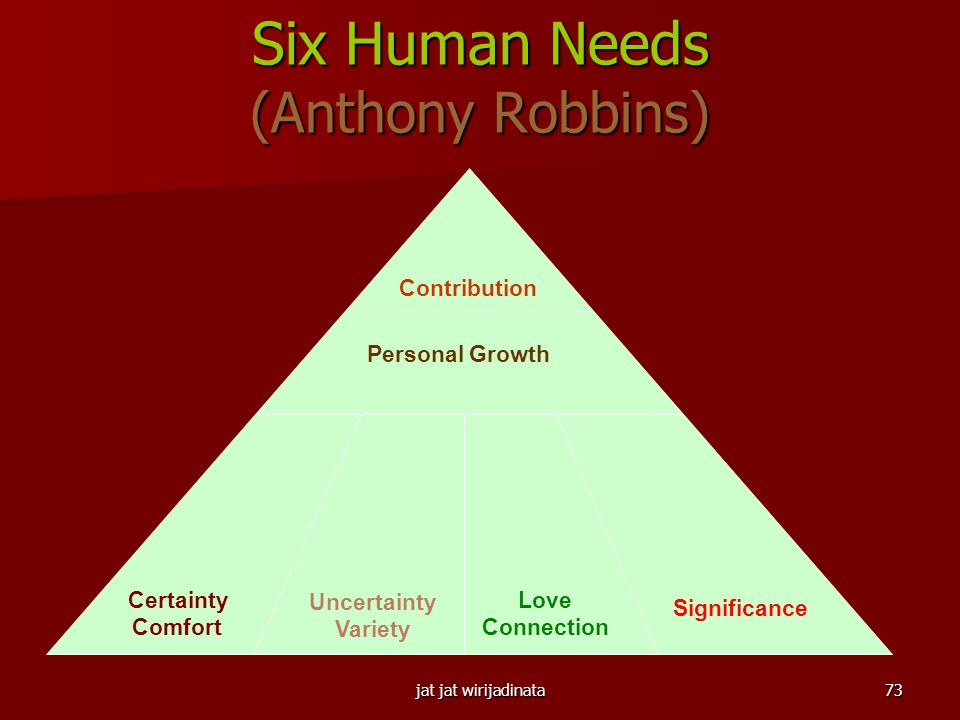 Six Human Needs (Anthony Robbins)