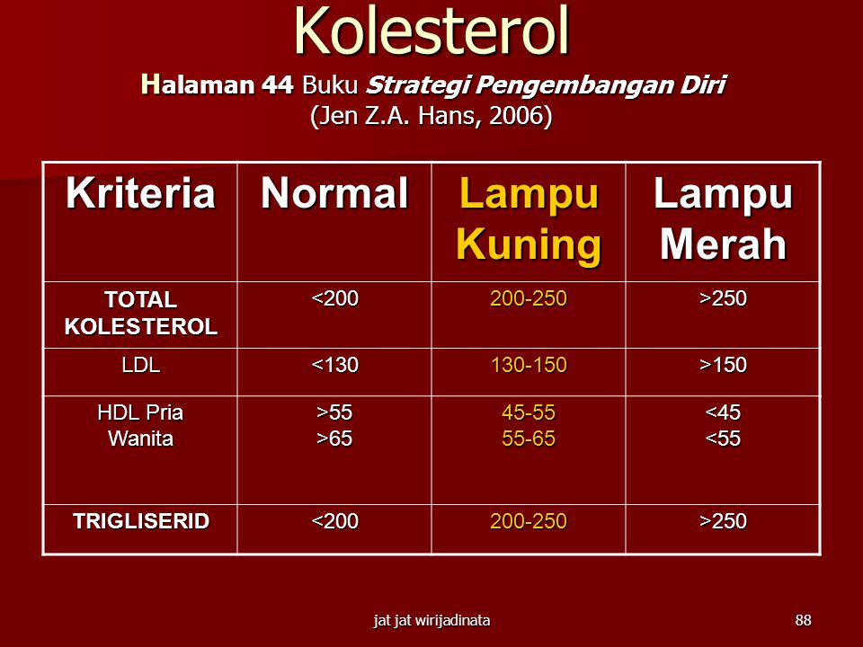 Kolesterol Halaman 44 Buku Strategi Pengembangan Diri (Jen Z. A