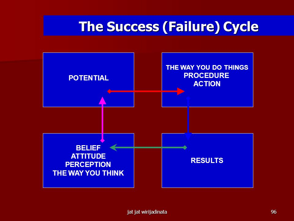 The Success (Failure) Cycle