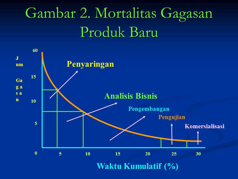 Gambar 2. Mortalitas Gagasan Produk Baru