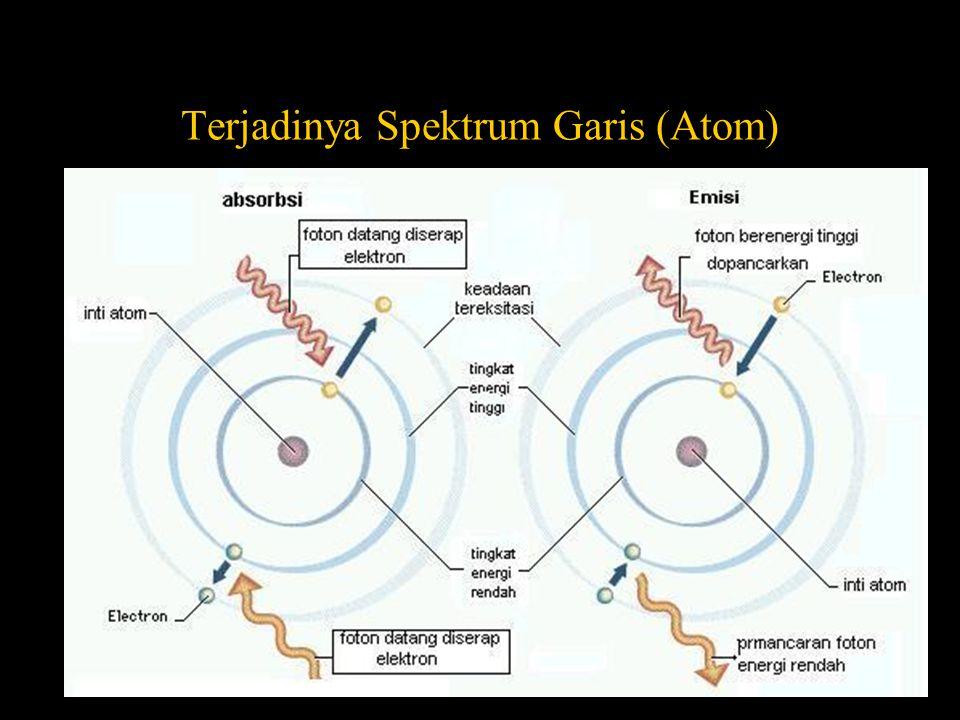 Terjadinya Spektrum Garis (Atom)