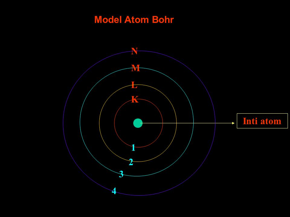 Model Atom Bohr Inti atom K L M N 1 2 3 4