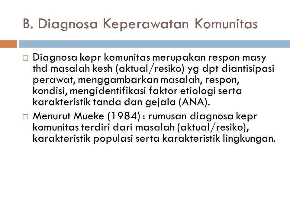 B. Diagnosa Keperawatan Komunitas