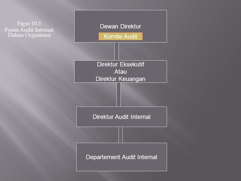 Figur 10.3 Posisi Audit Internal Dalam Organisasi