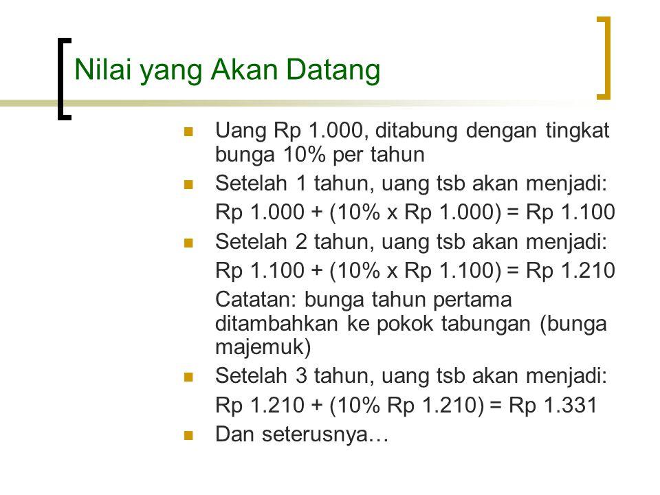 Nilai yang Akan Datang Uang Rp 1.000, ditabung dengan tingkat bunga 10% per tahun. Setelah 1 tahun, uang tsb akan menjadi:
