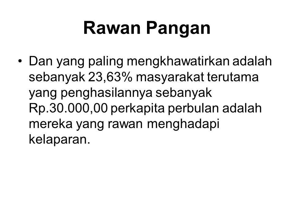 Rawan Pangan