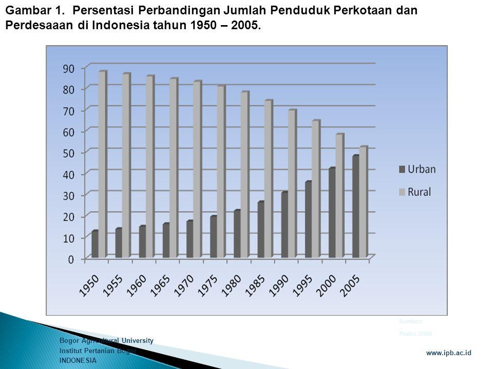 Gambar 1. Persentasi Perbandingan Jumlah Penduduk Perkotaan dan Perdesaaan di Indonesia tahun 1950 – 2005.