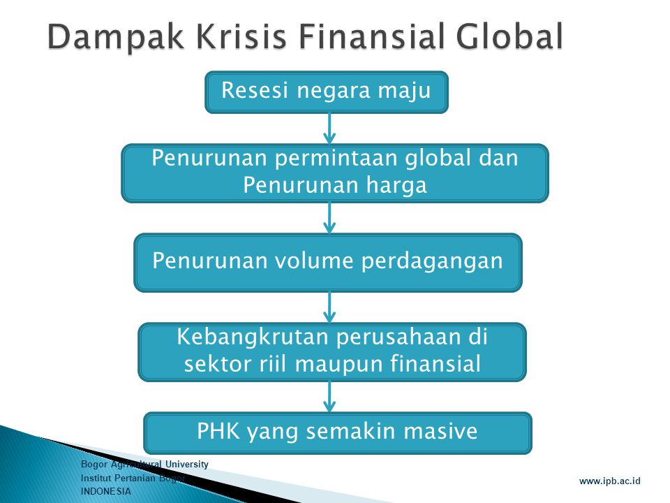 Dampak Krisis Finansial Global