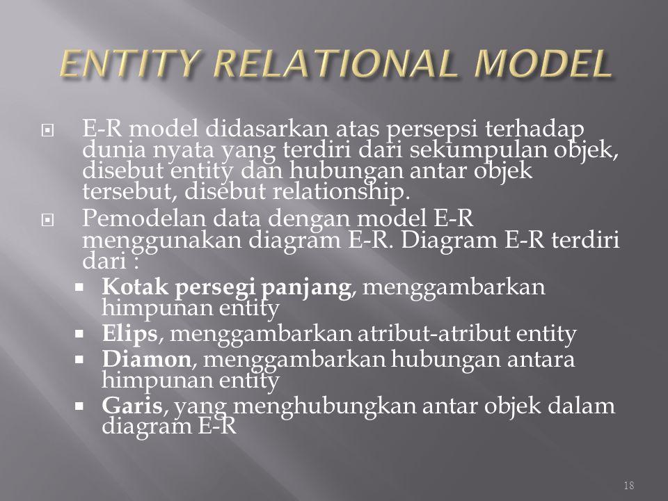 ENTITY RELATIONAL MODEL