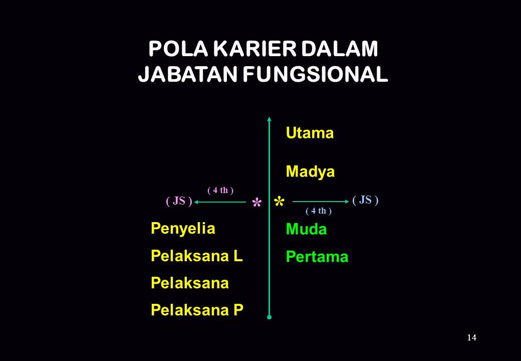 * * POLA KARIER DALAM JABATAN FUNGSIONAL Utama Madya Muda Pertama