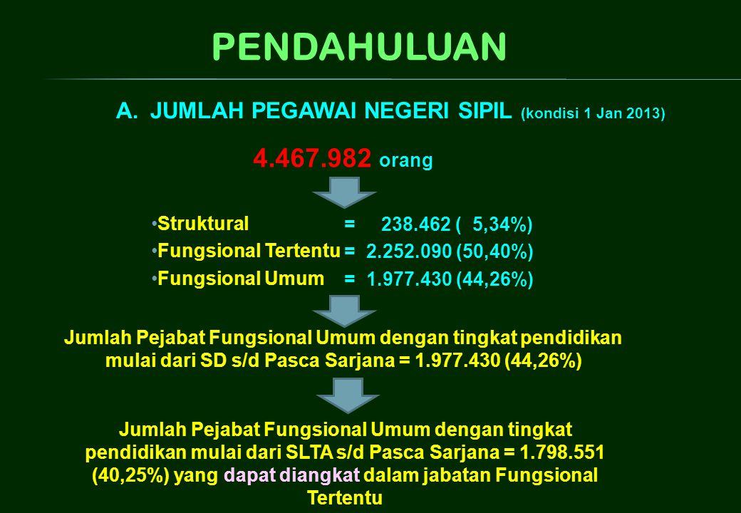 JUMLAH PEGAWAI NEGERI SIPIL (kondisi 1 Jan 2013)