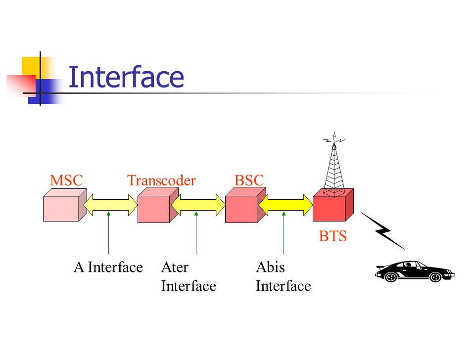 Interface MSC Transcoder BSC BTS A Interface Ater Interface