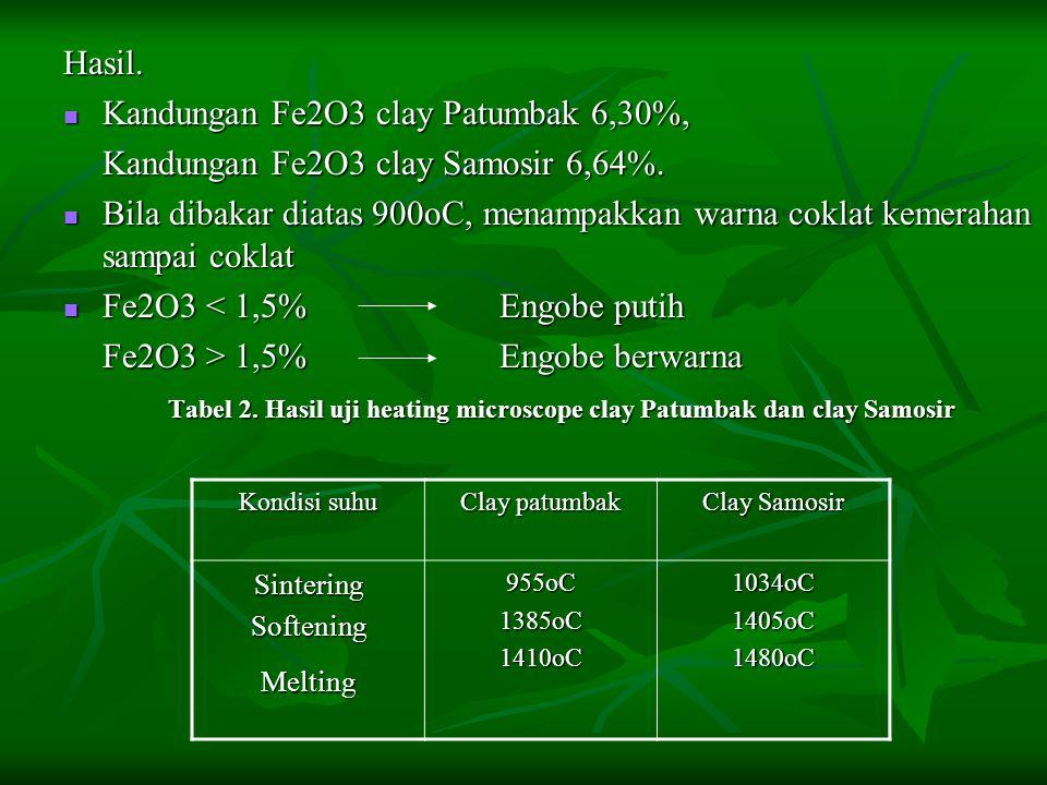 Kandungan Fe2O3 clay Patumbak 6,30%,