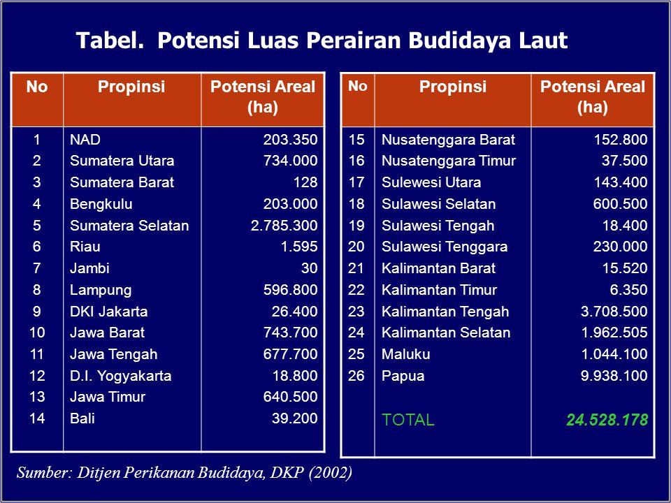 Tabel. Potensi Luas Perairan Budidaya Laut