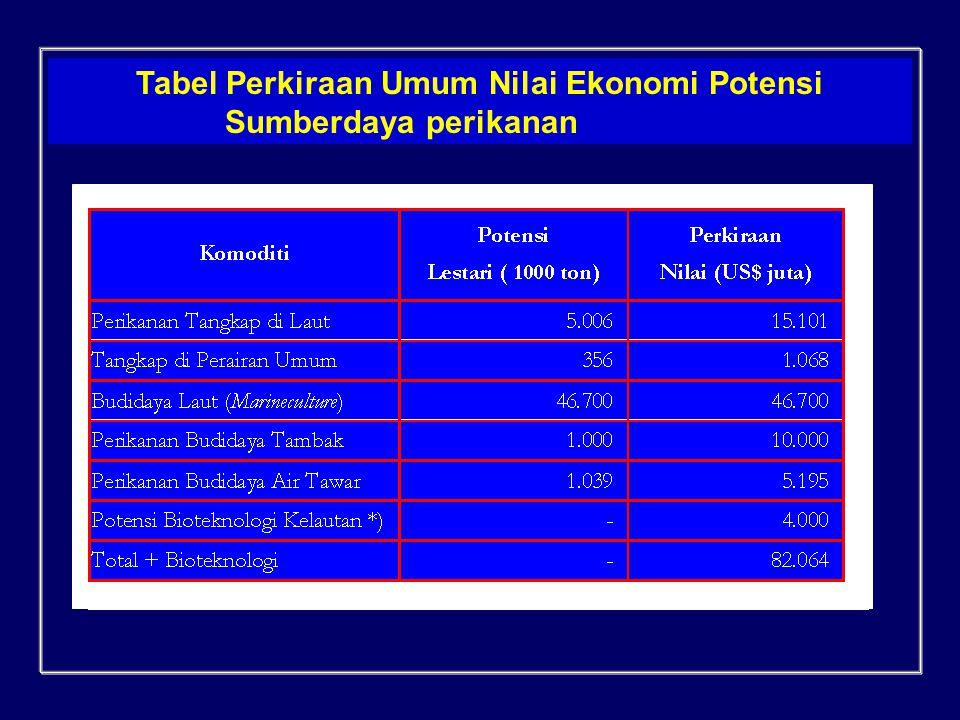 Tabel Perkiraan Umum Nilai Ekonomi Potensi