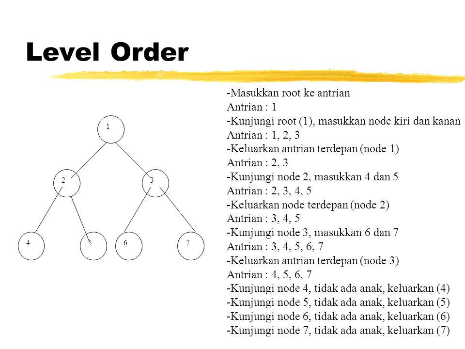 Level Order Masukkan root ke antrian Antrian : 1