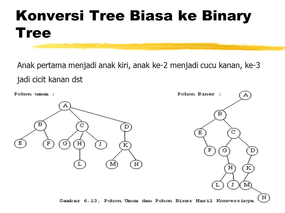 Konversi Tree Biasa ke Binary Tree