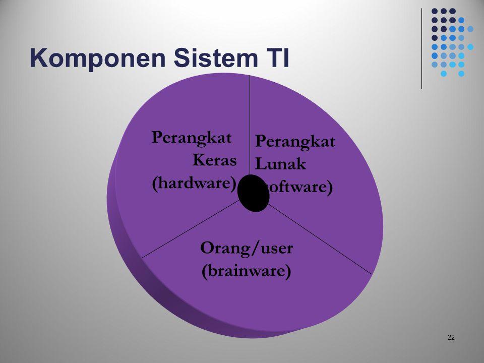 Komponen Sistem TI Perangkat Perangkat Keras Lunak (hardware)