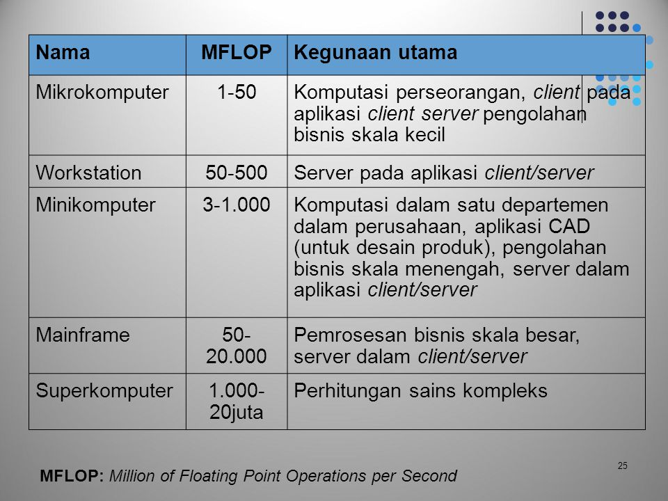 Server pada aplikasi client/server Minikomputer 3-1.000