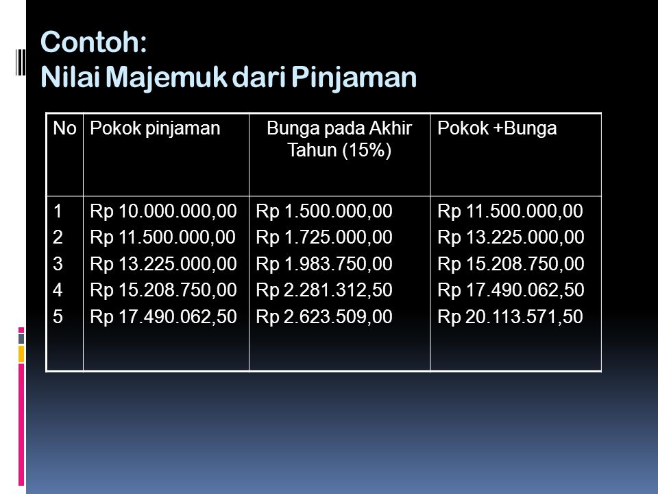 Contoh: Nilai Majemuk dari Pinjaman