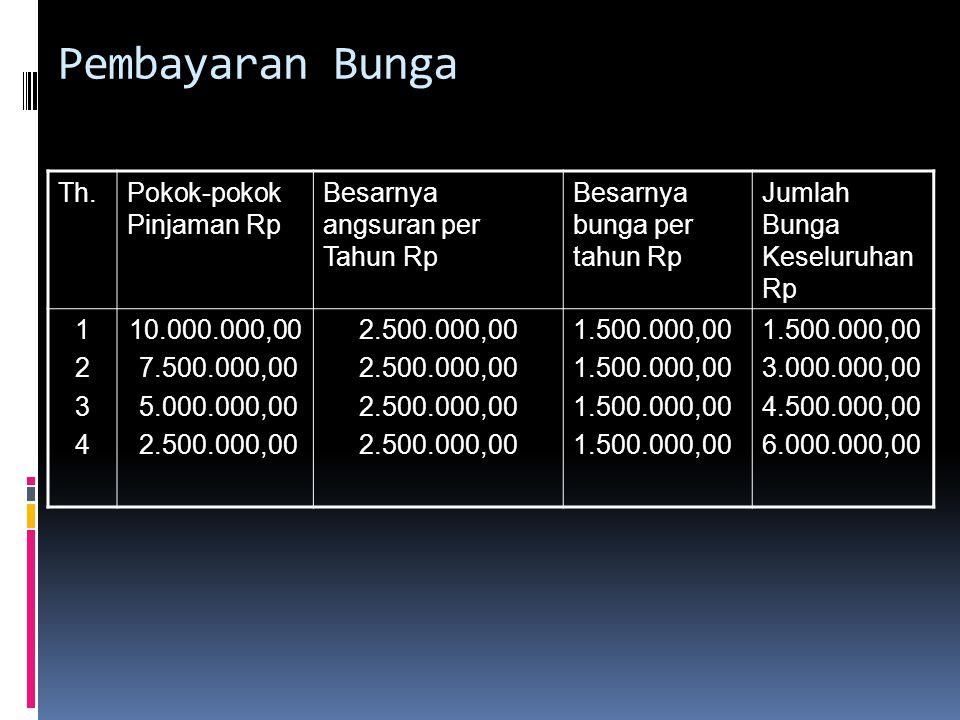 Pembayaran Bunga Th. Pokok-pokok Pinjaman Rp