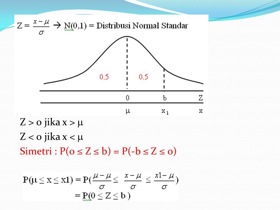 Z > 0 jika x >  Z < 0 jika x <  Simetri : P(0 ≤ Z ≤ b) = P(-b ≤ Z ≤ 0)