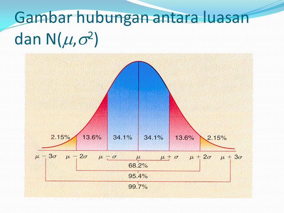 Gambar hubungan antara luasan dan N(,2)